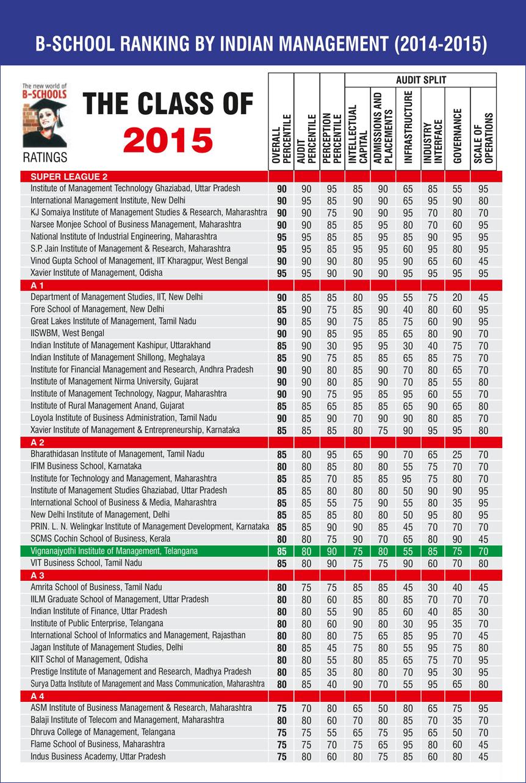 vjim-B-school-ranking-2014-2015
