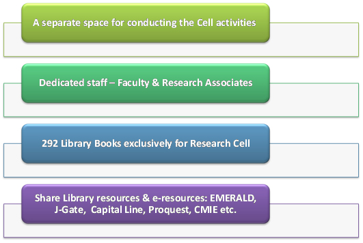 VJIM Research Facilities